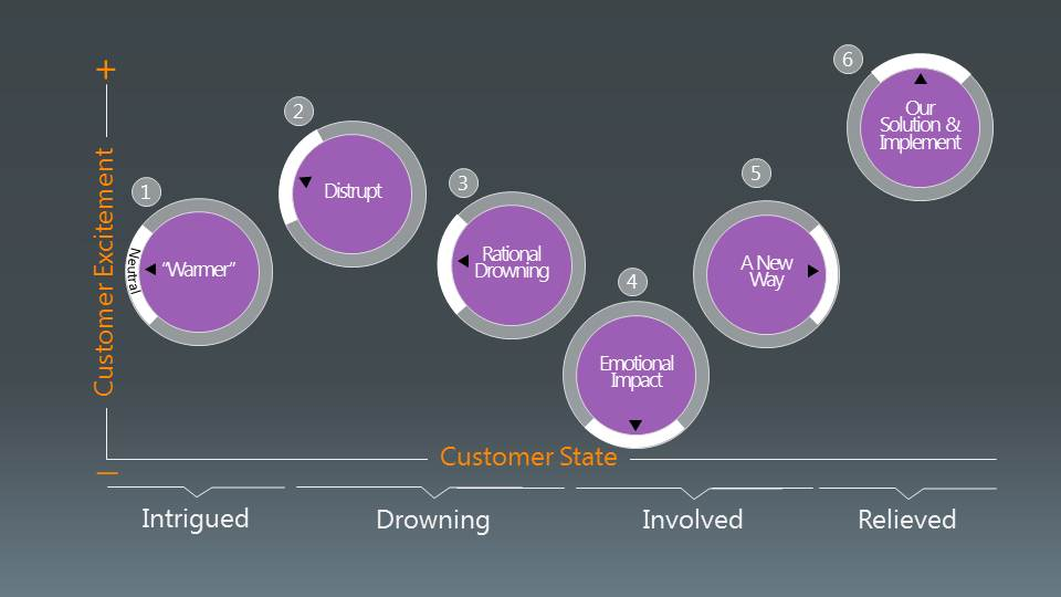Insight Selling Presentation Flow