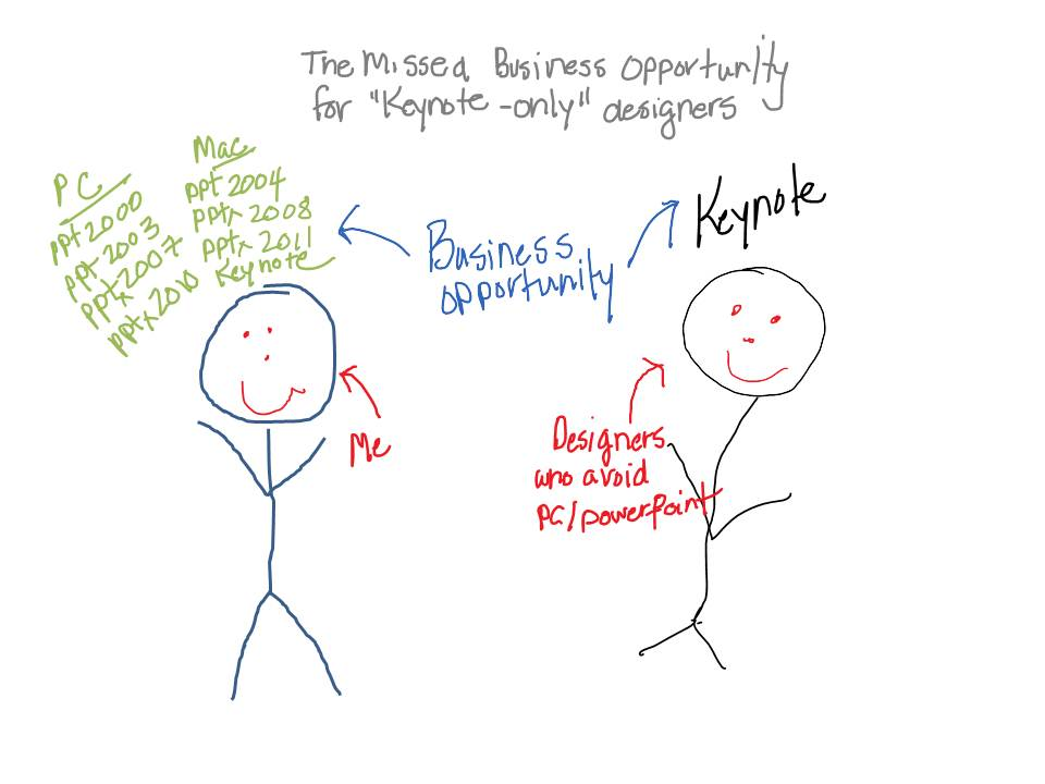 Business Opportunity Comparision